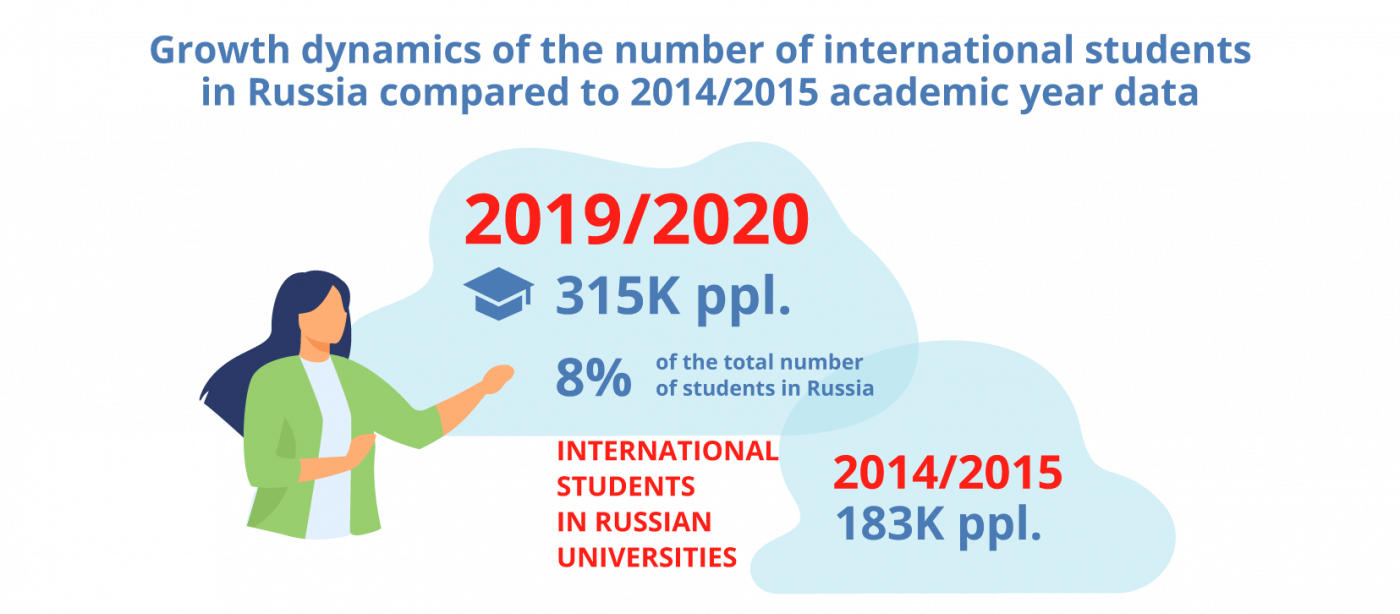 A record number of international students chose Russia in 2020